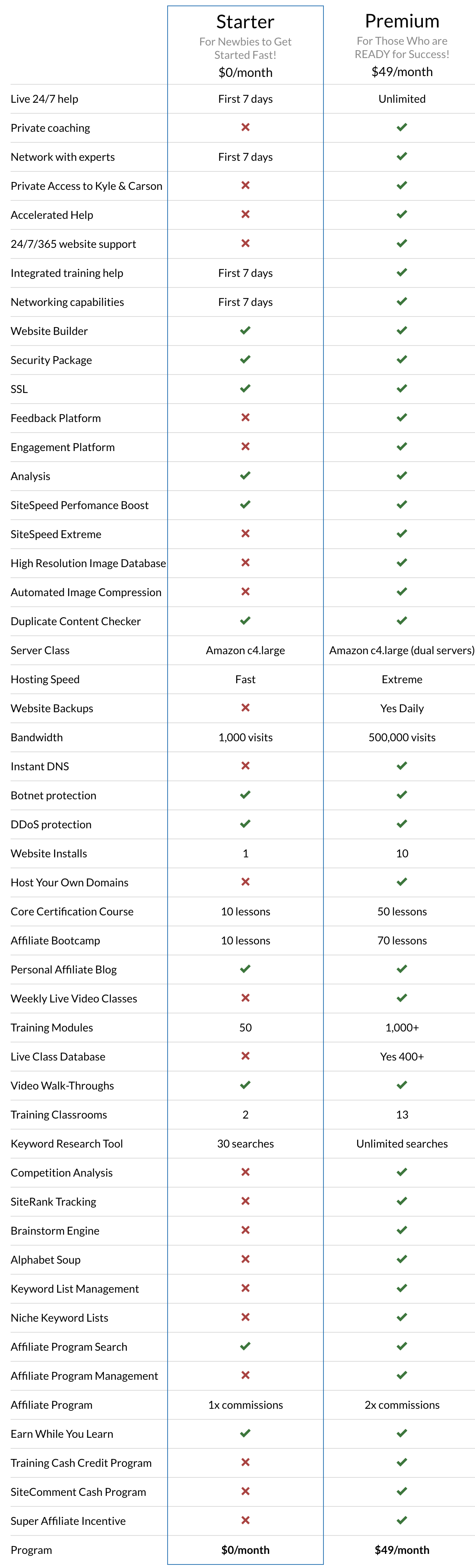 Comparison Chart of Starter vs Premium Membership with Wealthy Affiliate