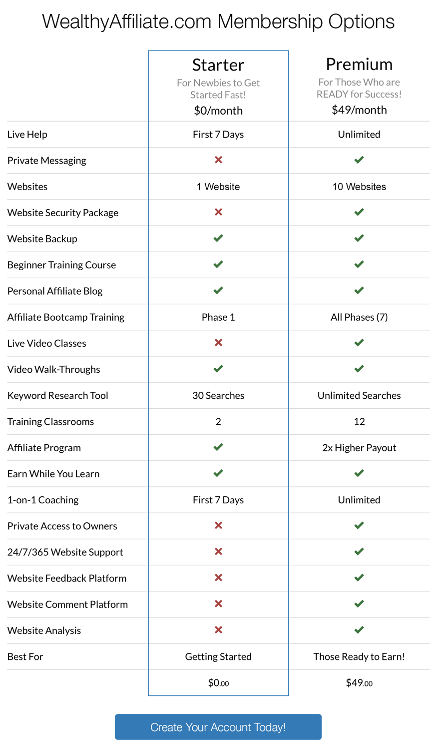wealthy affiliate comparison chart